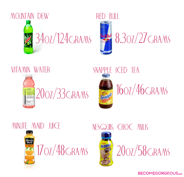How Much Sugar In Drinks