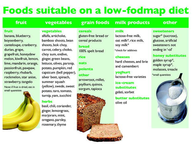 Low Fodmap Diet Good Foods